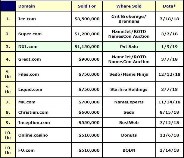 lista de los dominios vendidos más caros en 2018, una de las formas de ganar dinero por internet
