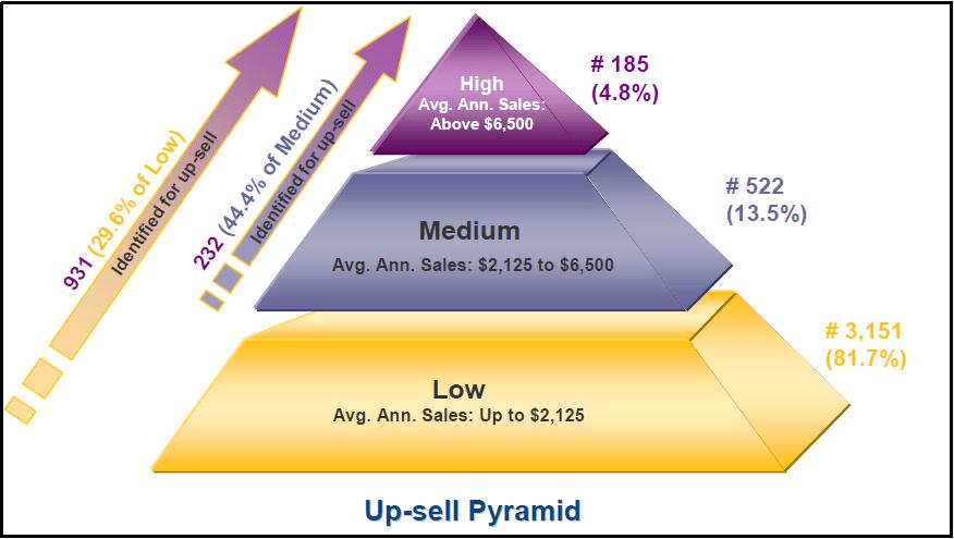 piramide para vender productos cada vez más caros como forma de ganar mas dinero