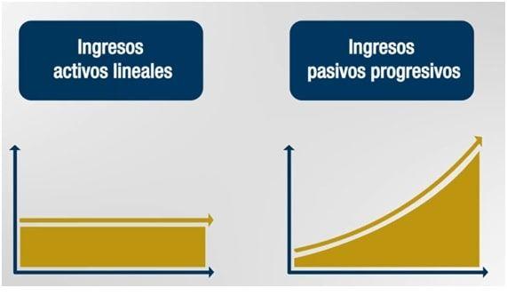 Gráficos con las dos formas de ganar dinero: ingresos activos e ingresos pasivos