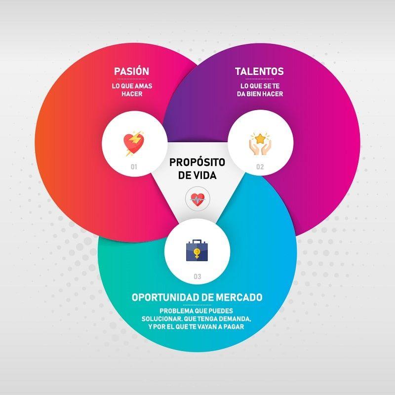 tres círculos que engloban el propósito de vida a través de la pasión, los talentos, y la oportunidad del mercado